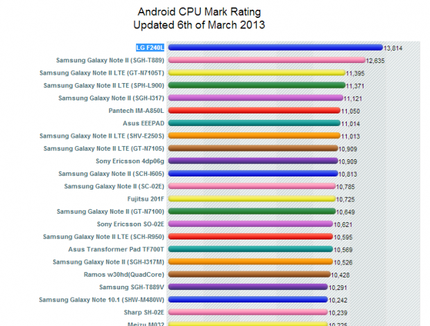 PassMark Android Benchmark Charts - CPU Rating