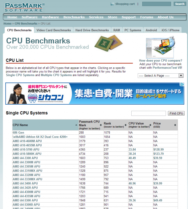 PassMark - CPU Benchmarks - List of Benchmarked CPUs CPUベンチ