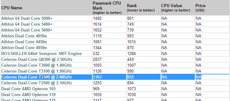 PassMark - CPU Benchmarks - sample1 List of Benchmarked CPUs