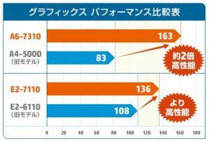 HP 15-ba000搭載のCPU性能比較
